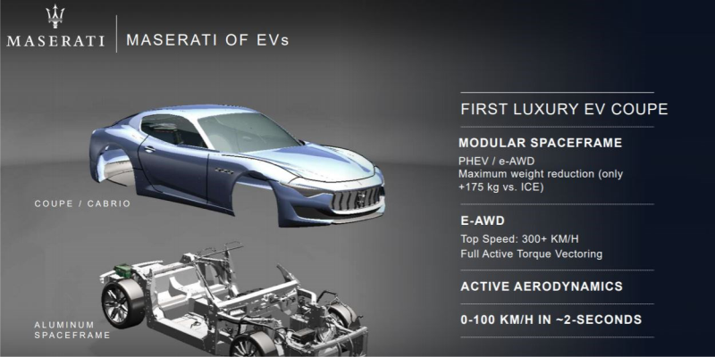 FCA To Future-proof Maserati With EV Ghibli